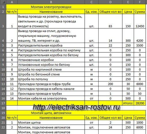 сметная расценка на прокладку кабеля в металлорукаве в редакции 2014
